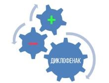 Взаимодействие мази диклофенак с другими лекарствами
