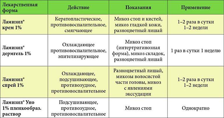 Наружные формы препарата Ламизил (спрей (гель), крем и мазь) поставляются в металлических тубах, объемом 30, 25 и 5 г