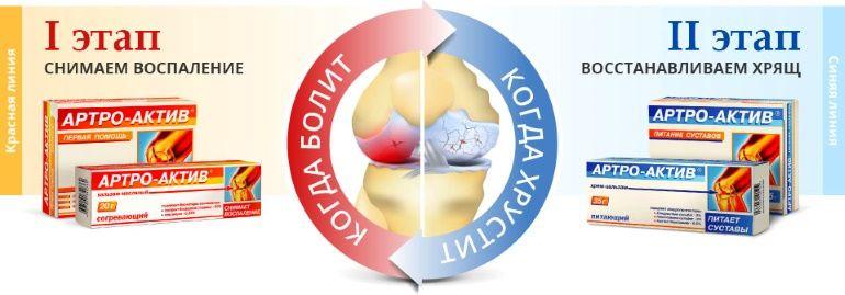 Препараты Артро-Актив выпускается в 4-х лекарственных формах
