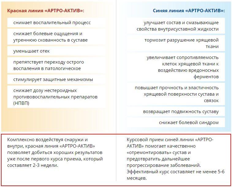 Рекомендации по применению Артро-Актива