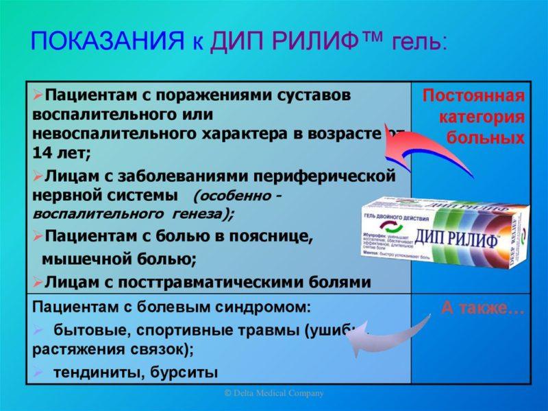 Препарат применяют в лечении заболеваний опорно-двигательной системы