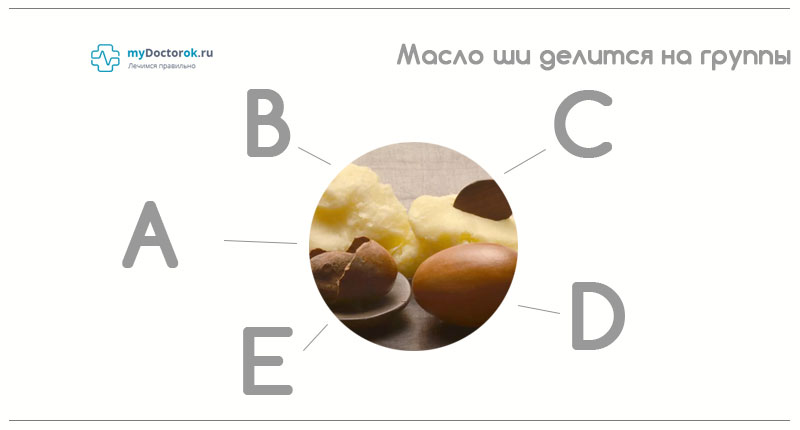 Масло ши делиться на группы